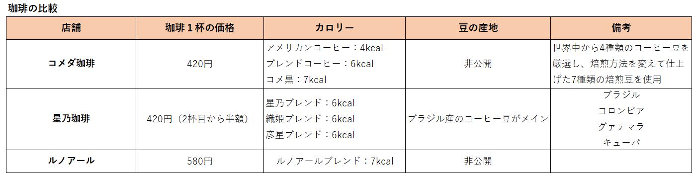 フルサービスカフェ_珈琲の比較